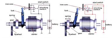 starter solenoid the definitive guide to solve all the solenoid while the ignition switch is not turned to the start position the starter solenoid will not connect to the start circuit and the starting gear is