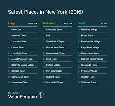safest neighborhoods in manhattan