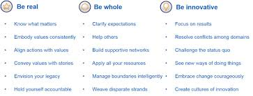 wharton total leadership leadership development work life balance tl skills list 092814