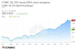 Truth About Dow Ge Drop Djia Is The Market Ticker That Is