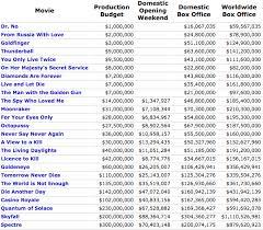 James Bond Comparison Chart James Bond Film Budgets Mi6 Community