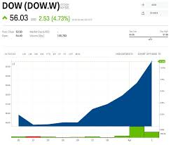 Dow Joins The Dow After Being Spun Off From Dowdupont Dow