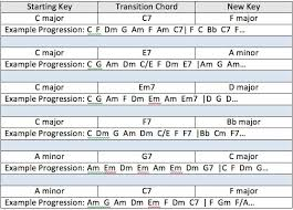 Music Modulation Chart Creating Good Transitions From One Key To Another The
