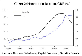 Household Debt To Gdp Chart Canada The Dividend Guy Blog