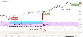 How To Trade Like A Professional Oil Trader Crude Oil