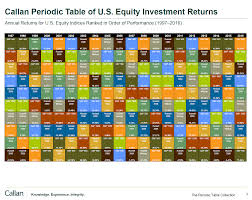 The Callan Periodic Table Of U S Equity Investment Returns