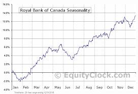 Royal Bank Of Canada Tse Ry To Seasonal Chart Equity Clock