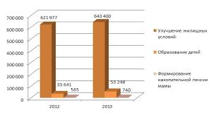 Пенсионная система России глава Исключением является использование материнского капитала на погашение жилищных кредитов и займов которое можно осуществлять сразу после получения