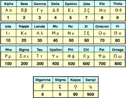 Ancient Greek Number System