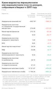 Как Роскосмос не отдал в бюджет % запланированных платежей   космического агентства как дебиторская задолженность перед бюджетом по результатам контрольного мероприятия Счетной палаты Проверка ликвидационных