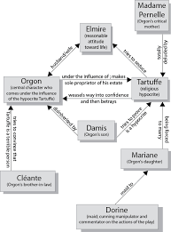 tartuffe character map tartuffe play summary study guide  character map