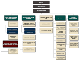 Malaysian Government Organization Chart Organisation Chart Institute For Labour Market Information