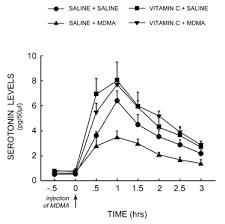 Molly Dosage Chart Erowid Mdma Vault Mdma Antioxidants