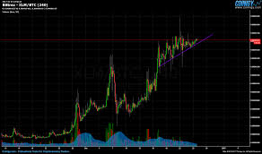 Bittrex Xlm Btc Chart Published On Coinigy Com On December