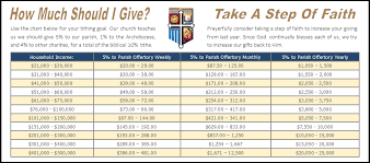 65 Symbolic Church Giving Income Chart