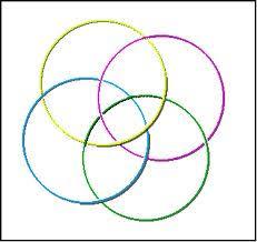 theoryofthundersharkz   my knowledge venn diagramsfour circle venn diagram jpg