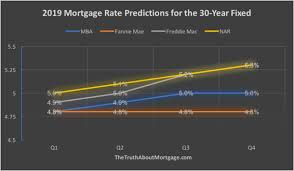 30 Yr Fixed Mortgage Rates Daily Chart 2019 Mortgage Rate Forecast We Could Be In For A Big