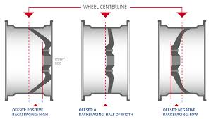 Custom Wheels Offset Guide To Measuring And Understanding