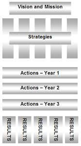 Strategic Planning Framework Our Approach To Strategic Planning E S Tunis Associates