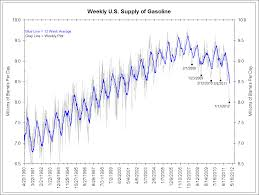 What Does Declining Gasoline Consumption Mean The Big Picture