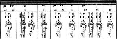 Clarinet Fingering Chart