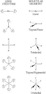 Valence Shell Electron Pair Repulsion Theory Vsepr