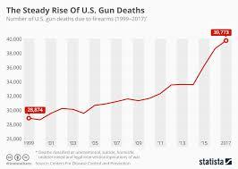 Chart The Steady Rise Of U S Gun Deaths Statista
