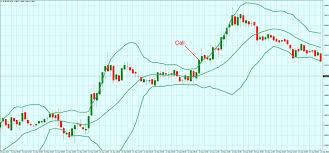 Прогноз золота на бинарных опционах