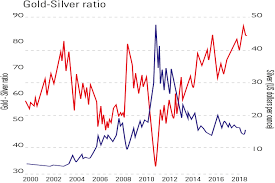 Chart Of The Week Silver Is A Steal Moneyweek