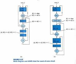 Get Answer Figure P8 22 Shows An Alternative Asmd Chart