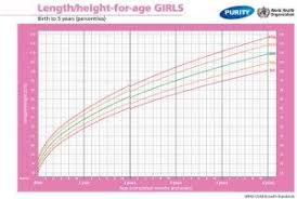 Baby Average Length Chart Printable Growth Charts For Baby Girls And Boys Parent24