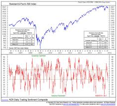 Investor Sentiment Index Chart Stock Market Outlook Bears Take Control In Early 2016
