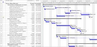 Календарное планирование Диаграмма Ганта с назначенными ресурсами
