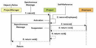 diagrame de interactiunediagrama de secventa in uml