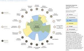 The Design Of Information Polar Area Diagram
