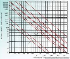 Fuel Oil Nozzle Chart Combustion Fundamentals Industrial Wiki Odesie By Tech
