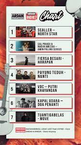 Ardan Radio Chart Ardanindie7 1 Scaller_id North Star 2 Salpriadi_ Ft