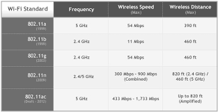 Amped Wireless Learning Center Wifi Tutorials