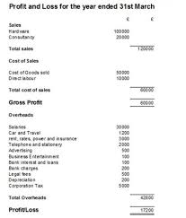 Profit And Lost Sheet Profit And Loss Account Template Ireland 1410