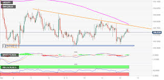 Usd Jpy Technical Analysis Intraday Uptick Falters Ahead Of