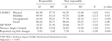 Tbi Participants Level Of Handicap Sip Psychosocial