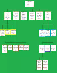 Army Battalion Organization Chart What Is The Average Size Of A Battalion In The Indian Army