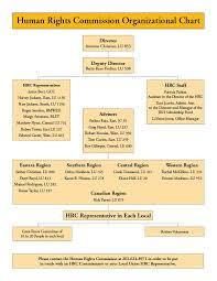 Metlife Organizational Chart 2019