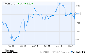 Why Yrc Worldwide Yrcw Stock Is Up Today Thestreet