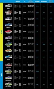 Hoka One One Shoe Comparison Chart Pick The Perfect Pair