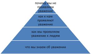 Отчет по практике Психолого педагогическая социальная практика в  ИТП