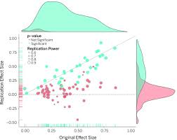 estimating the reproducibility of psychological science science
