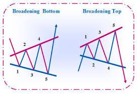 Broadening Pattern Charts Ascending Broadening Wedge Patterns