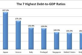 The Seven Most Indebted Nations