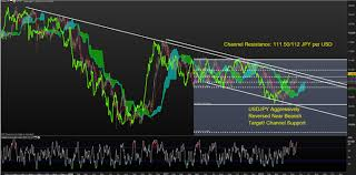 Usd Jpy Long Term Chart Usd Jpy Rate Forecast Yen Nears 4 Month Low As Ust Yields